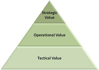 Strategic pyramid resized 600