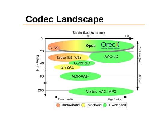 Codec landscape 2