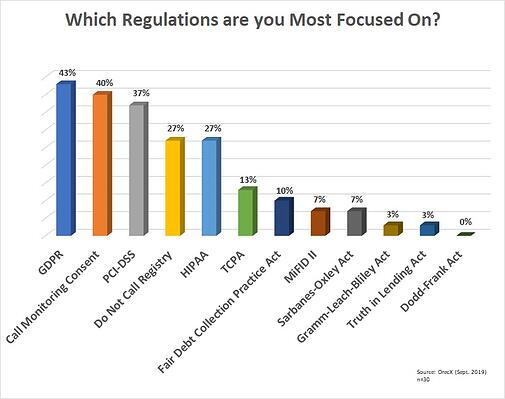 Compliance survey results graph-1