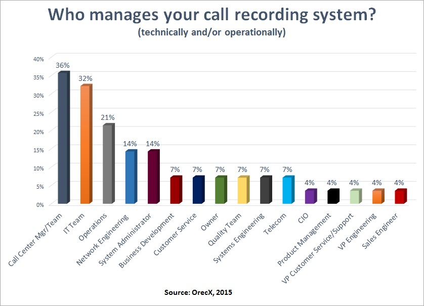 Who_manages_your_call_recording_system-2